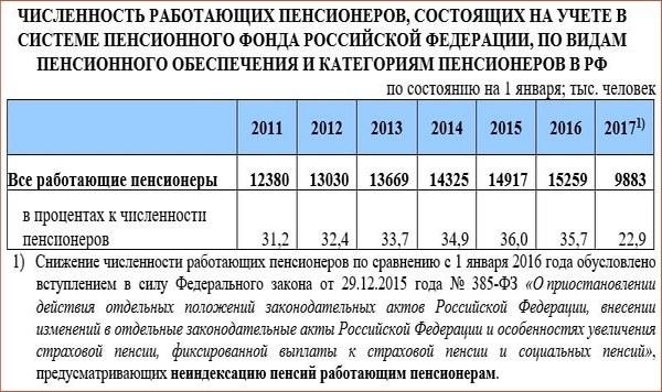 rabotayushchie pensionerov